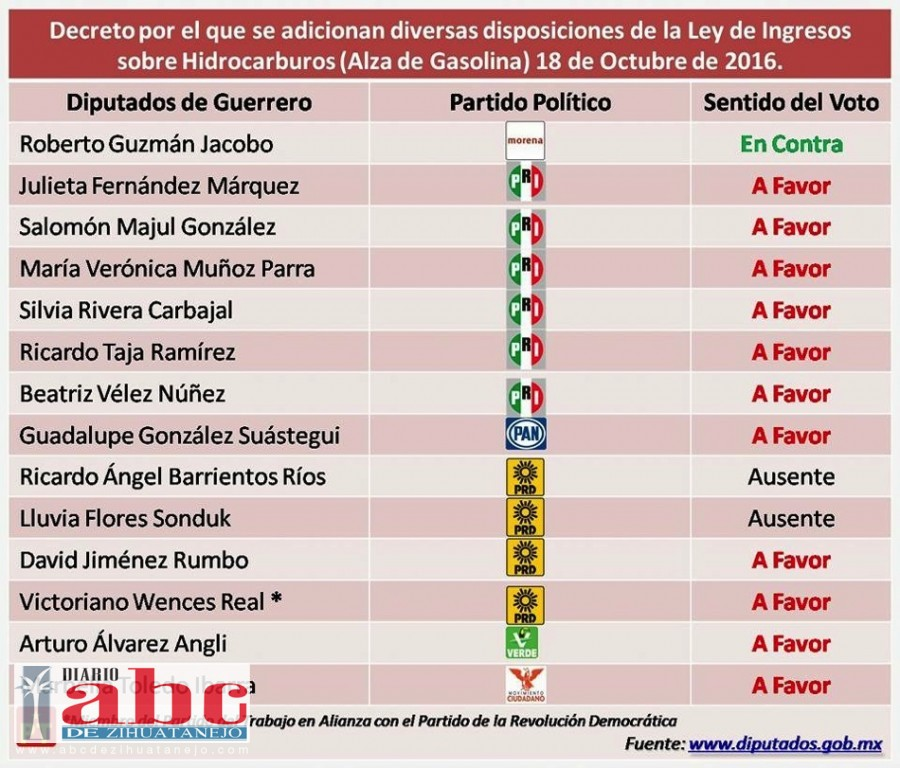 Photo of Jiménez Rumbo votó a favor de gasolinazo y Barrientos Ríos estuvo ausente